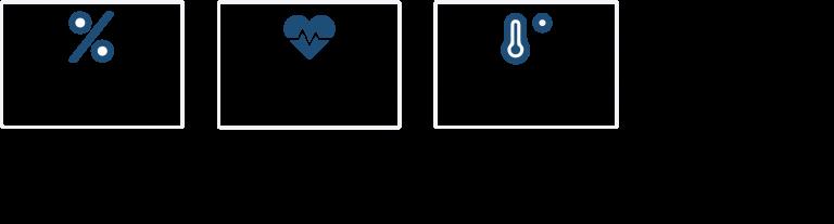 COVID-19 gemeten parameters zuurstofsaturatie polsslag huidtemperatuur