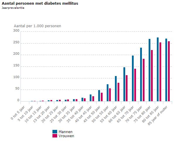 Aantal mensen met diabetes 2018